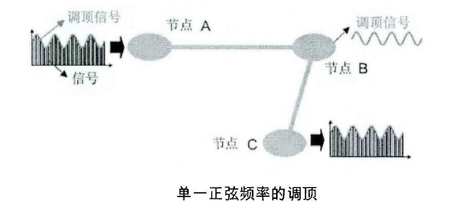 单一正弦频率的调顶