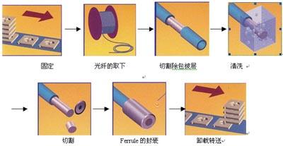 全自动光纤与ferrule的封装系统