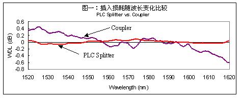 FTTH核心器件---光分路器的介绍
