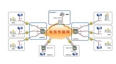 msap-e6300平台对大客户接入网络优化