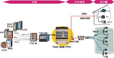 FTTx解决方案打造无限带宽全业务接入