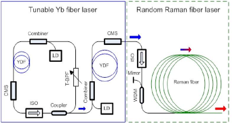 上海光机所在宽调谐光纤激光器研究方面取得重要进展