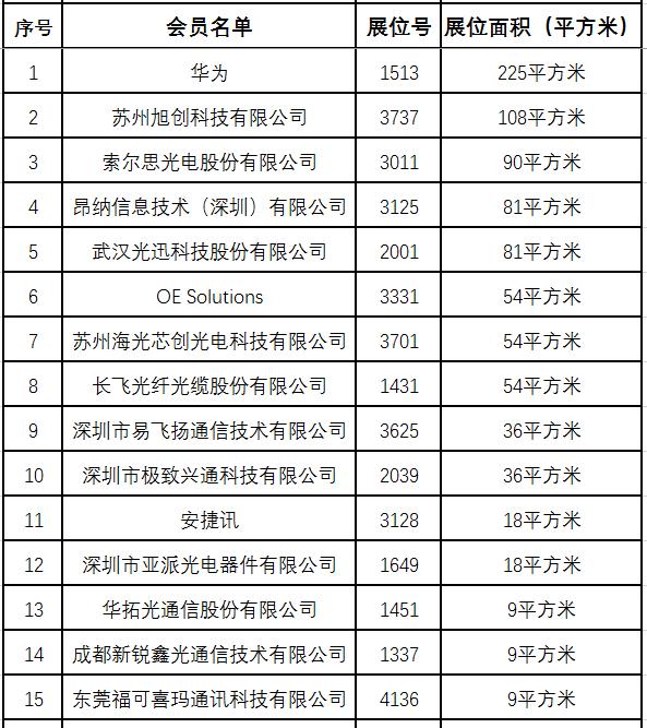 185家中国企业参展OFC2017  50家CFOL会员精彩亮相