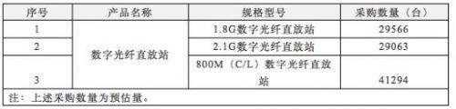 中电信2017年数字光纤直放站产品集采:共三大类