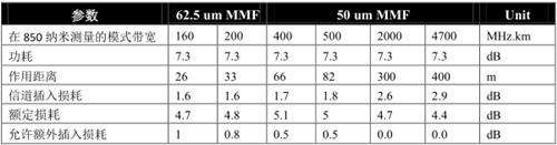 康宁OM3/OM4连接解决方案的传输性能