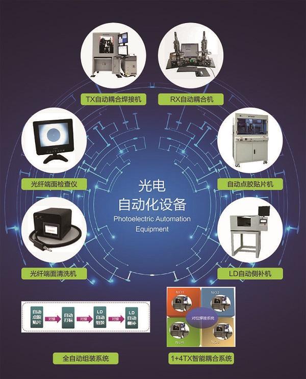 博群科技携光器件全自动耦合解决方案出席CIOE2017