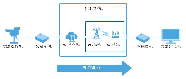 软银与华为联合演示5G产业应用