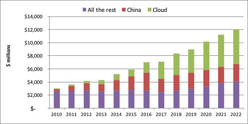 LightCounting:2017光器件市场过去八年来第一次没有增长
