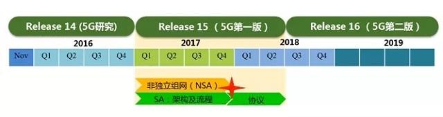中国移动牵头完成第一版5G网络架构国际标准