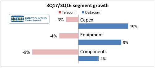 LightCounting:Q3数通市场成长完胜电信