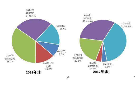 三大运营商宽带用户数3.49亿户 4G基站328万个