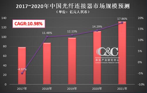1月《光通信信息参考》:2017年中国光纤连接器市场规模约78.4亿元 首次下滑