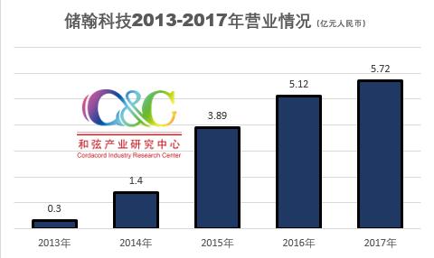 储翰科技2017年营收5.72亿元 布局芯片封装、光模块见成效