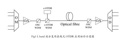 光迅科技:WDM在线光缆可视化监测解决方案实践