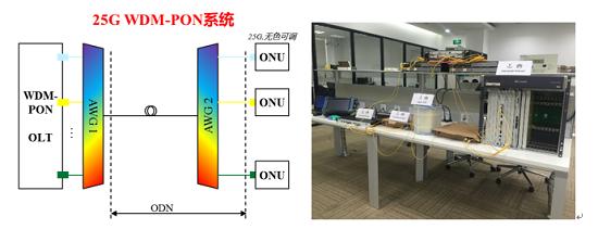 中国电信验证25G WDM-PON解决方案