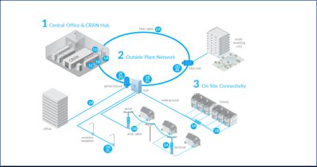 康普朱建华:实现2018及未来网络融合所需的三大必要条件