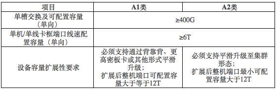 中国电信启动2018年核心路由器集采