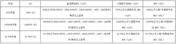 中国电信启动2018年PON设备集采:XG-PON采购量大增