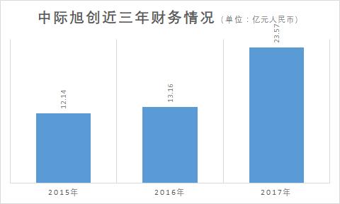 中际旭创2017年营收23.57亿元 40G/100G光模块占比83.29%