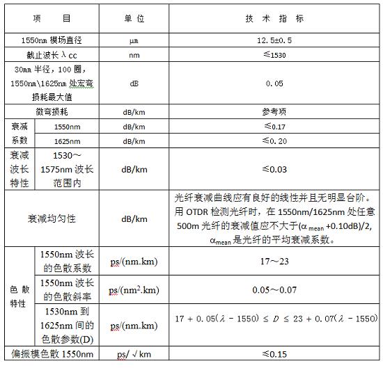 中国联通启动G.654.E光纤测试:年内开启集采