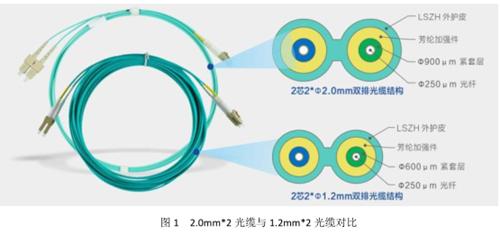 数据中心100G以太网光纤布线瘦身解决方案