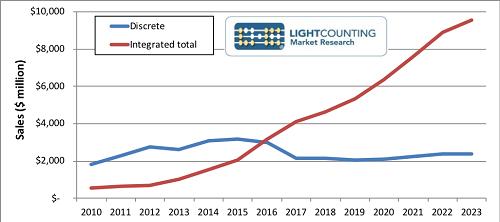 Lightcounting看好2017集成光子市场成长