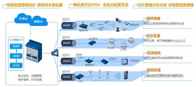 烽火OLT虚拟化技术助力广电集客业务蓬勃发展