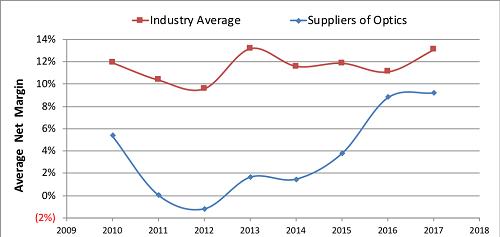 LightCounting:光器件厂商利润率稳步回升