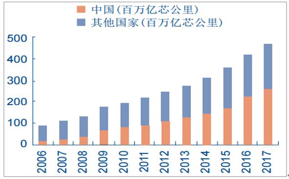 2018年我国光通信行业光纤光缆市场需求分析