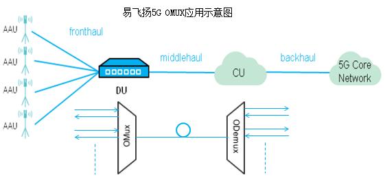 易飞扬率先发布5G OMUX波分复用产品