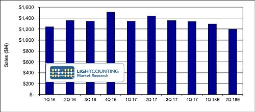 LightCounting称中兴事件持续影响光通信市场