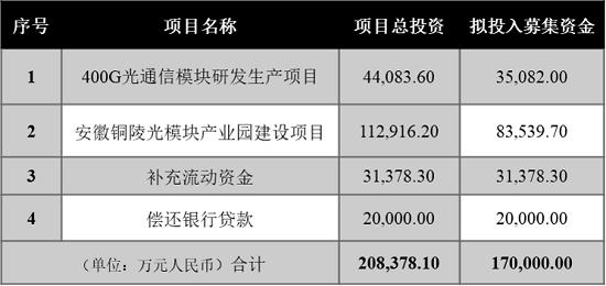中际旭创拟募资17亿元用于400G及5G模块生产及扩产