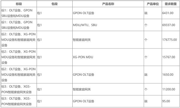 中国移动发布2018年GPON设备集采结果:华为中标份额50%以上