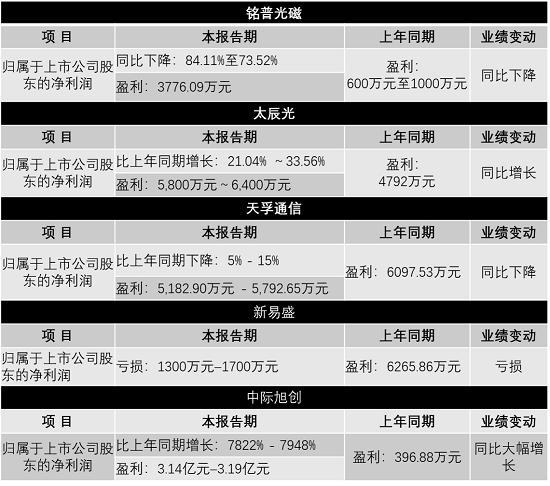光器件企业集中发布中期业绩预告