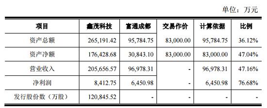 鑫茂科技8.3亿元收购富通光纤光缆成都100%股权