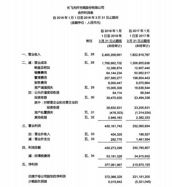 长飞2018年Q1营收24.65亿元  同比增长35.24%