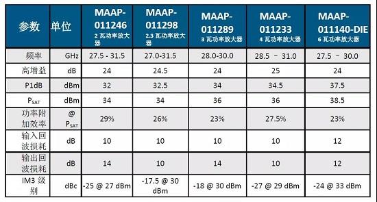 MACOM宣布推出面向Ka波段卫星通信和VSAT应用的全新高线性功率放大器产品组合