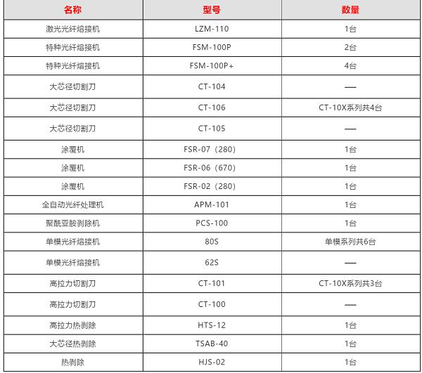 藤仓推出高品质高精度熔接样机  凌云售后服务全年护航