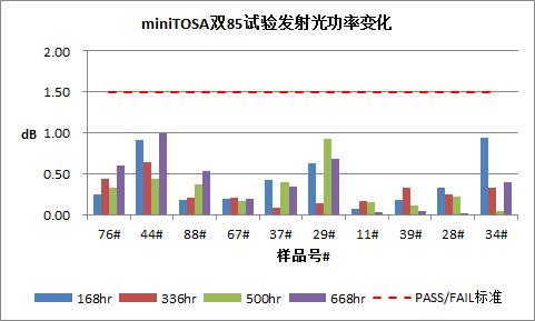 易飞扬发布100G CWDM4数据中心光模块可靠性标准