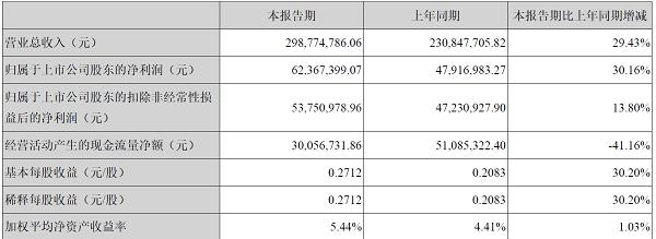 太辰光2018年上半年营收2.98亿元  净利同比增长30%