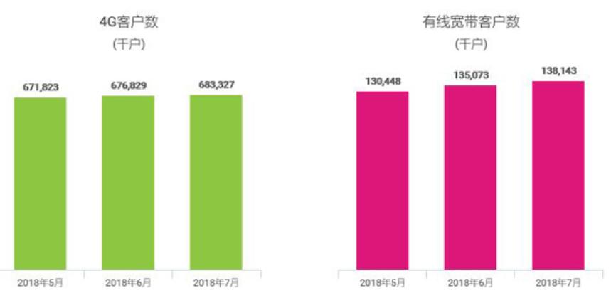 【简讯】中国移动7月净增4G用户650万 净增有线宽带用户307万