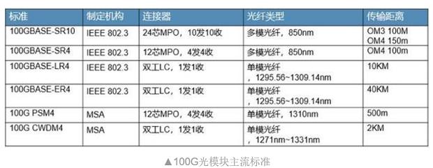 数据中心100G光模块标准及封装格式