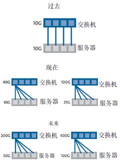 康宁:10G到400G结构化布线指南