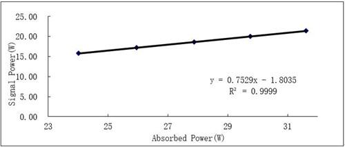 长飞推出超快光纤激光器用30/250保偏掺镱光纤