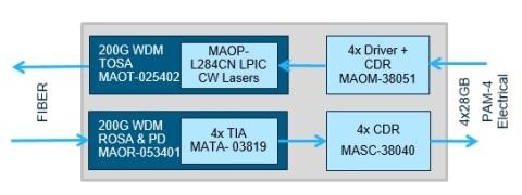 MACOM CIOE2018/展示200G/400G 光模块芯片解决方案