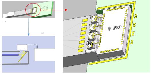 奇芯光电:PIC光子集成芯片大规模出货 助推Combo PON及超级数据中心光互联