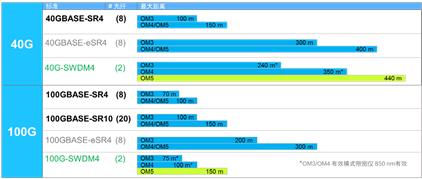 康普:为数据中心应用选择多模MPO连接器