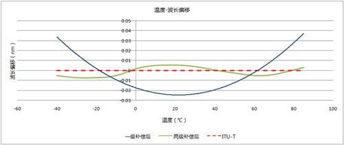 光迅推出面向5G前传应用的工业级AAWG