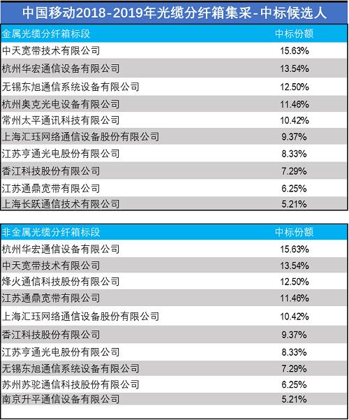 低价中标后果该谁负:中国移动连续处罚13家光通信公司