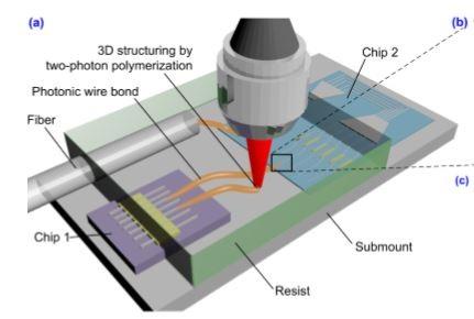 专访德国Vanguard光子公司共同创办人Christian Koos教授:光器件封装的颠覆性技术P